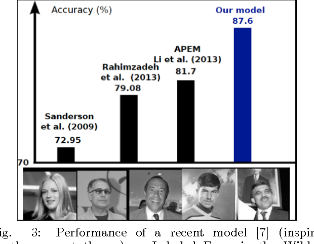 Figure 3 for Unsupervised Learning of Invariant Representations in Hierarchical Architectures