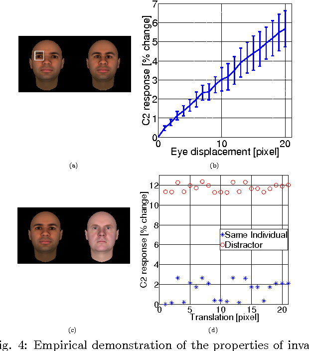 Figure 4 for Unsupervised Learning of Invariant Representations in Hierarchical Architectures