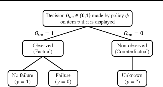 Figure 1 for On the Fairness of Randomized Trials for Recommendation With Heterogeneous Demographics and Beyond
