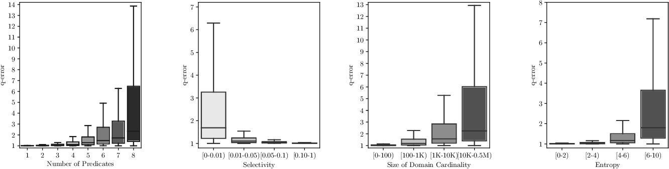 Figure 3 for Multi-Attribute Selectivity Estimation Using Deep Learning