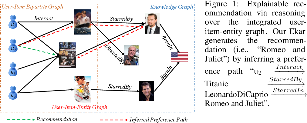 Figure 1 for Explainable Knowledge Graph-based Recommendation via Deep Reinforcement Learning