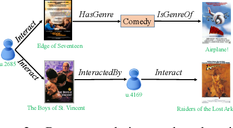 Figure 4 for Explainable Knowledge Graph-based Recommendation via Deep Reinforcement Learning