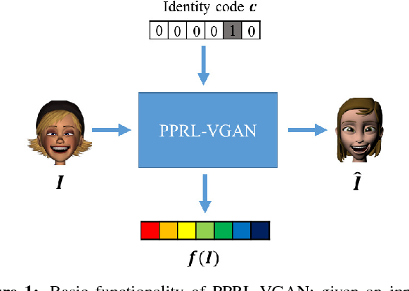 Figure 1 for VGAN-Based Image Representation Learning for Privacy-Preserving Facial Expression Recognition