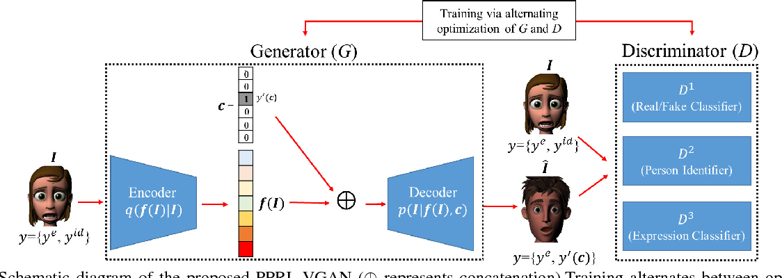 Figure 3 for VGAN-Based Image Representation Learning for Privacy-Preserving Facial Expression Recognition