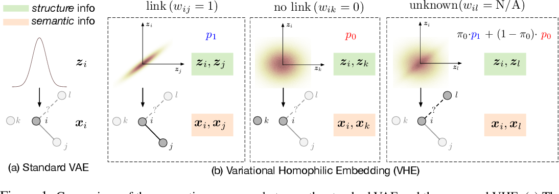 Figure 1 for Improving Textual Network Learning with Variational Homophilic Embeddings