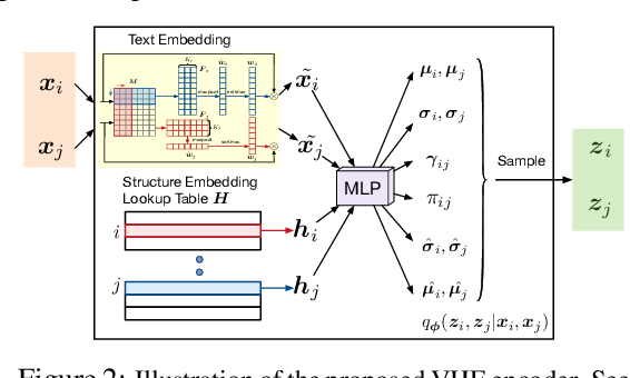 Figure 2 for Improving Textual Network Learning with Variational Homophilic Embeddings