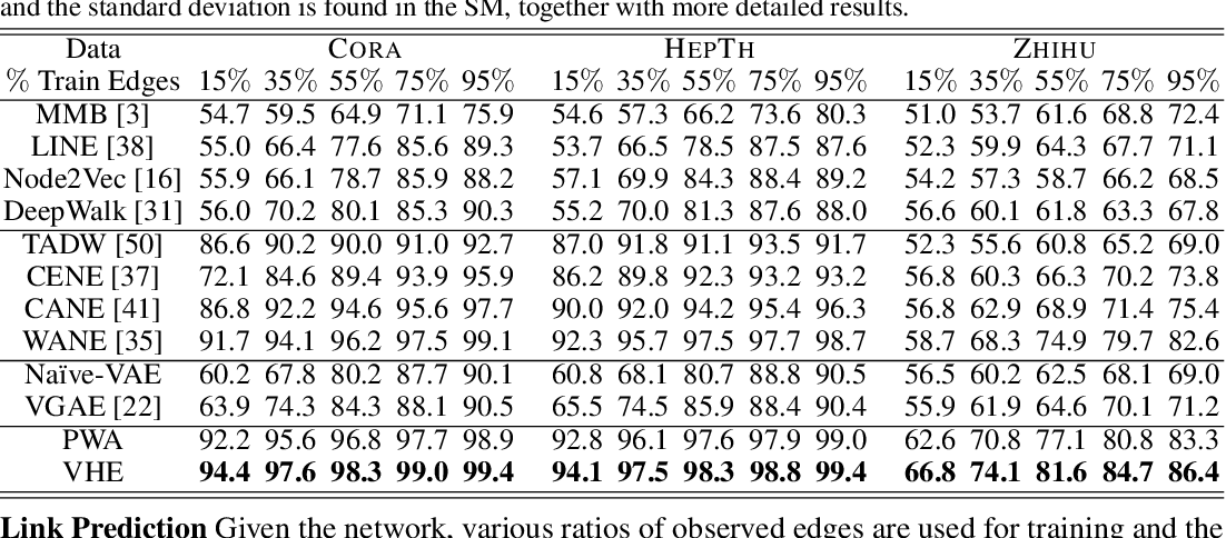 Figure 3 for Improving Textual Network Learning with Variational Homophilic Embeddings