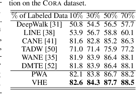 Figure 4 for Improving Textual Network Learning with Variational Homophilic Embeddings