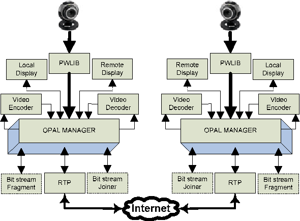 Open source wavelet based video conferencing system using sip figure 1 ccuart Image collections