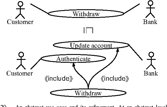 Figure 20 from uml diagram refinement focusing on class and use an abstract use case and its refinement at an abstract level ccuart Choice Image