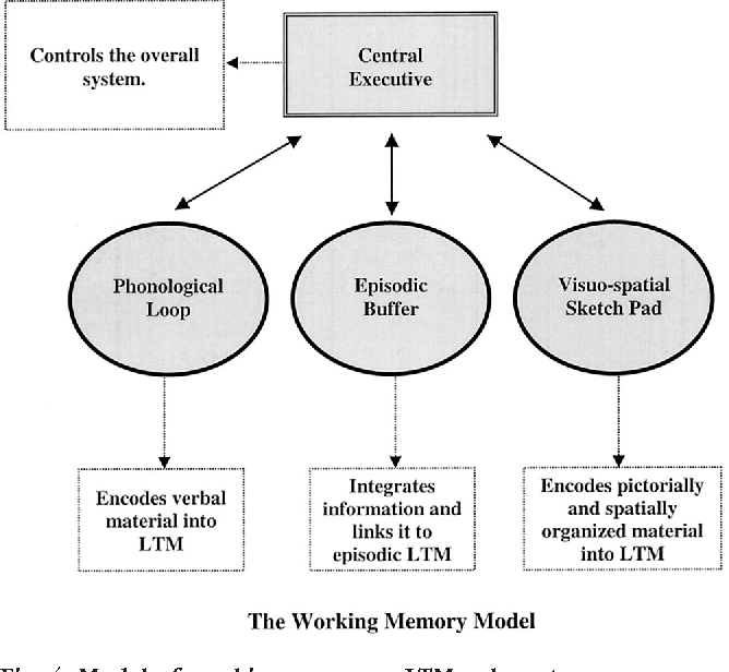 Figure 4 From Drugs And Human Memory Part 1 Clinical Theoretical