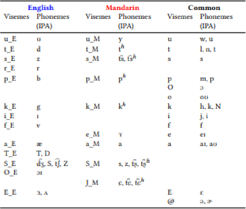 Figure 1 for Perception Point: Identifying Critical Learning Periods in Speech for Bilingual Networks