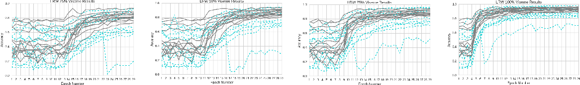 Figure 3 for Perception Point: Identifying Critical Learning Periods in Speech for Bilingual Networks
