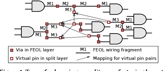 Figure 1 for Attacking Split Manufacturing from a Deep Learning Perspective