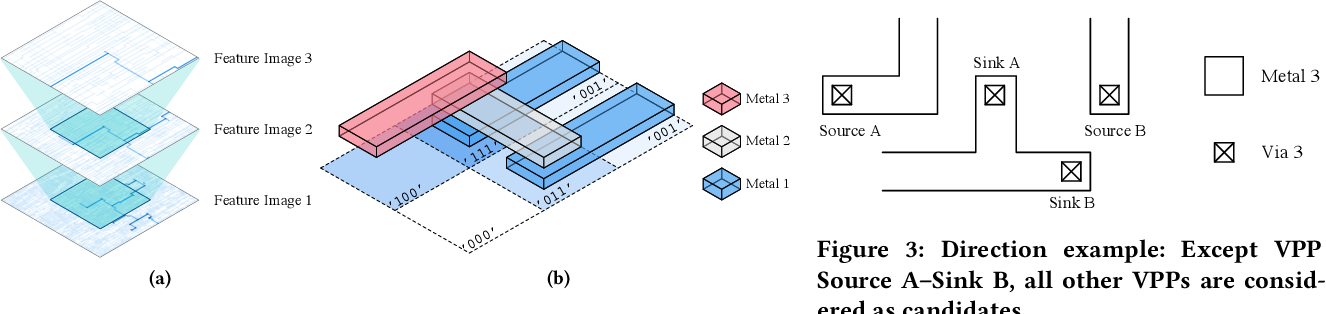Figure 4 for Attacking Split Manufacturing from a Deep Learning Perspective