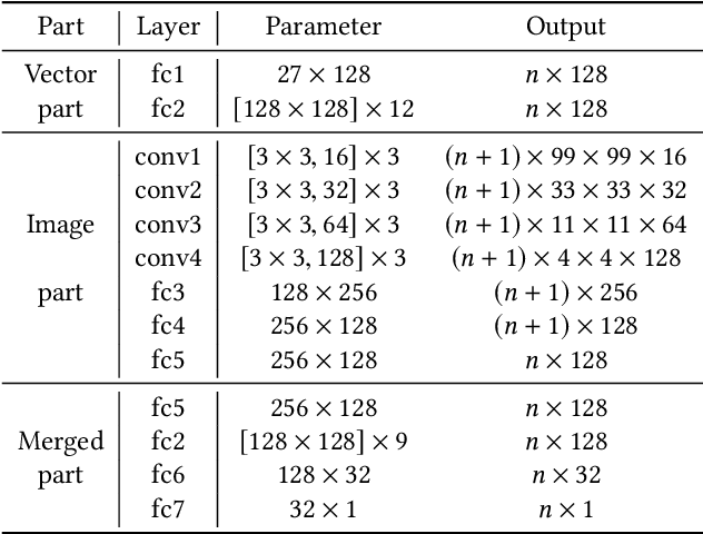 Figure 3 for Attacking Split Manufacturing from a Deep Learning Perspective