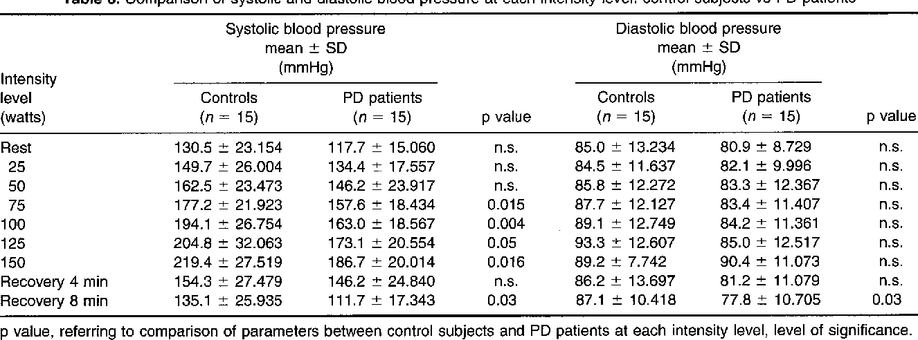 Comparison of systolic and diastolic blood pressure at each intensity  level: control