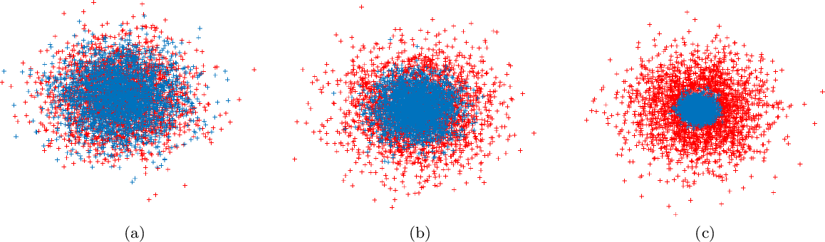 Figure 1 for A Mean-Field Theory for Kernel Alignment with Random Features in Generative Adversarial Networks