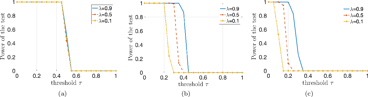 Figure 4 for A Mean-Field Theory for Kernel Alignment with Random Features in Generative Adversarial Networks