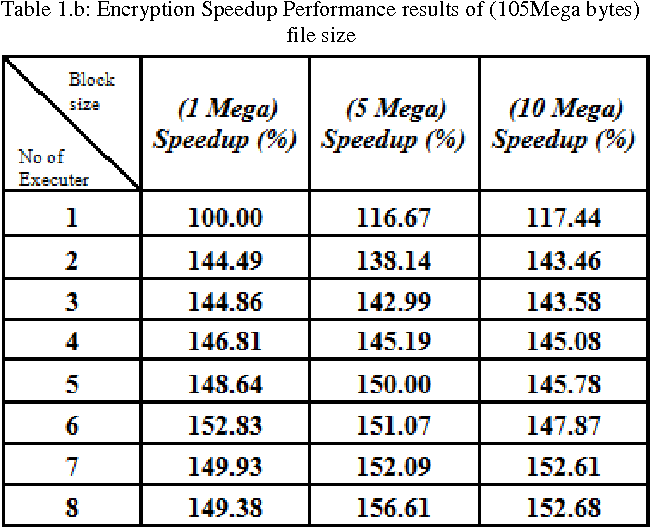 Table 1 from Scalable Symmetric Key Cryptography Using