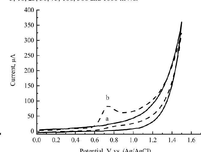 PDF] Pharmaceutical Electrochemistry : - Semantic Scholar