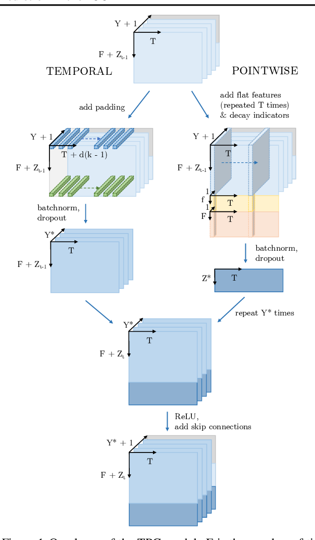 Figure 1 for Predicting Length of Stay in the Intensive Care Unit with Temporal Pointwise Convolutional Networks