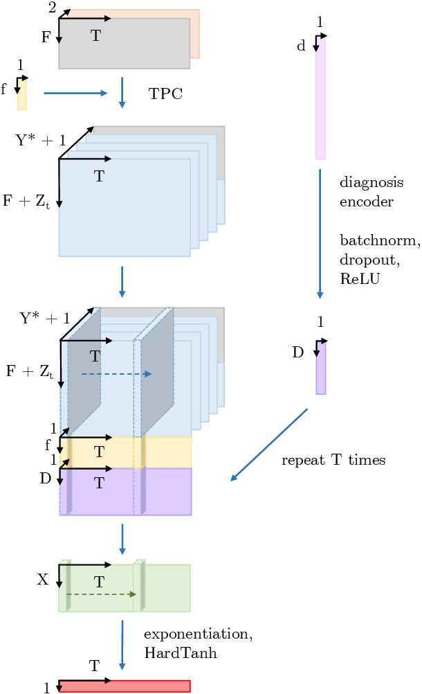 Figure 3 for Predicting Length of Stay in the Intensive Care Unit with Temporal Pointwise Convolutional Networks