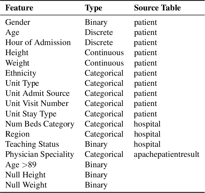 Figure 4 for Predicting Length of Stay in the Intensive Care Unit with Temporal Pointwise Convolutional Networks