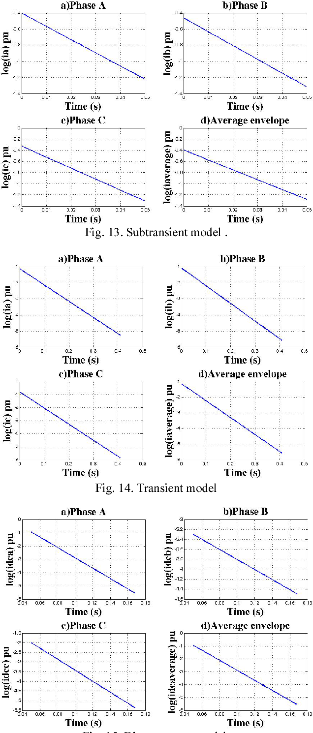Theoretical And Experimental Analysis Of The Short Circuit Current Shortcircuit Components In Salient Pole Synchronous Generators