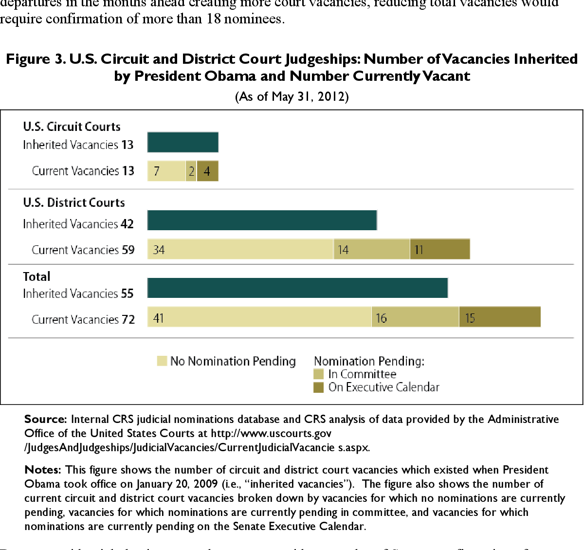 Figure 3 from Nominations to U S  Circuit and District
