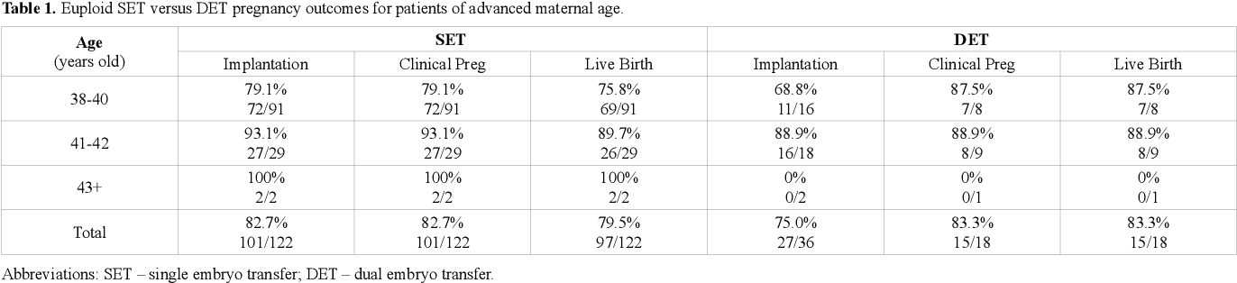 PDF] Patients of advanced maternal age should only transfer a single