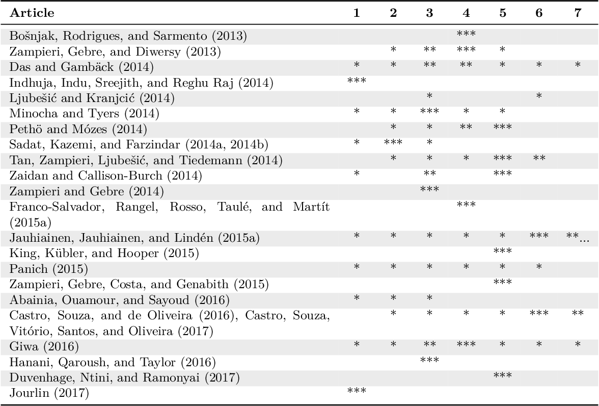 Figure 2 for Automatic Language Identification in Texts: A Survey