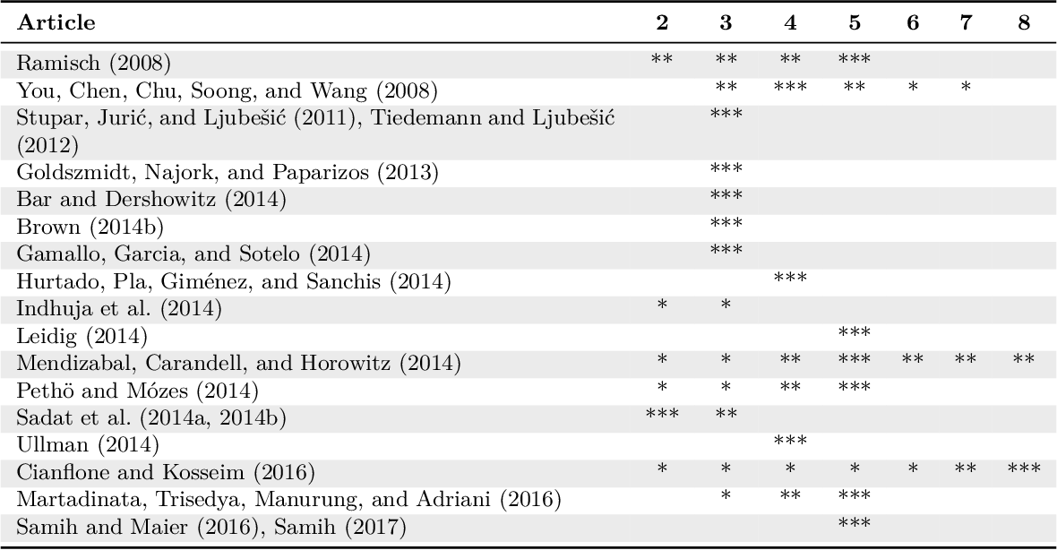 Figure 3 for Automatic Language Identification in Texts: A Survey
