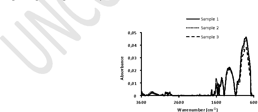 Figure 3. DRIFTS spectra of diesel soot at 298 K from 3600 to 600 cm-1 for three replicates of the same sample