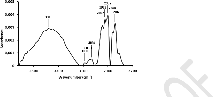 Figure 5. DRIFTS spectra of diesel soot at 298 K from 3625 to 2700 cm-1 range