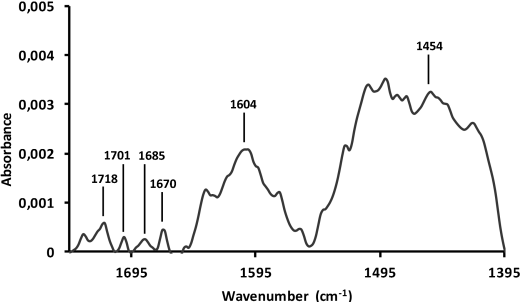 Figure 6. DRIFTS spectra of Diesel soot at 298 K from 745 to 1395 cm-1 range