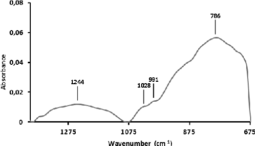 Figure 7. DRIFTS spectra of diesel soot at 298 K in the range 1400 - 675 cm-1 range