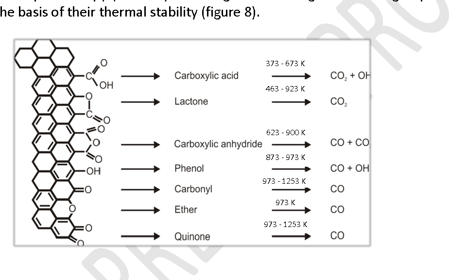 Figure 8. Temperature range for the thermal decomposition of functional groups on soot surfaces (Muckenhuber and Grothe, 2006)