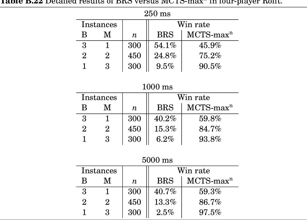 table B.22