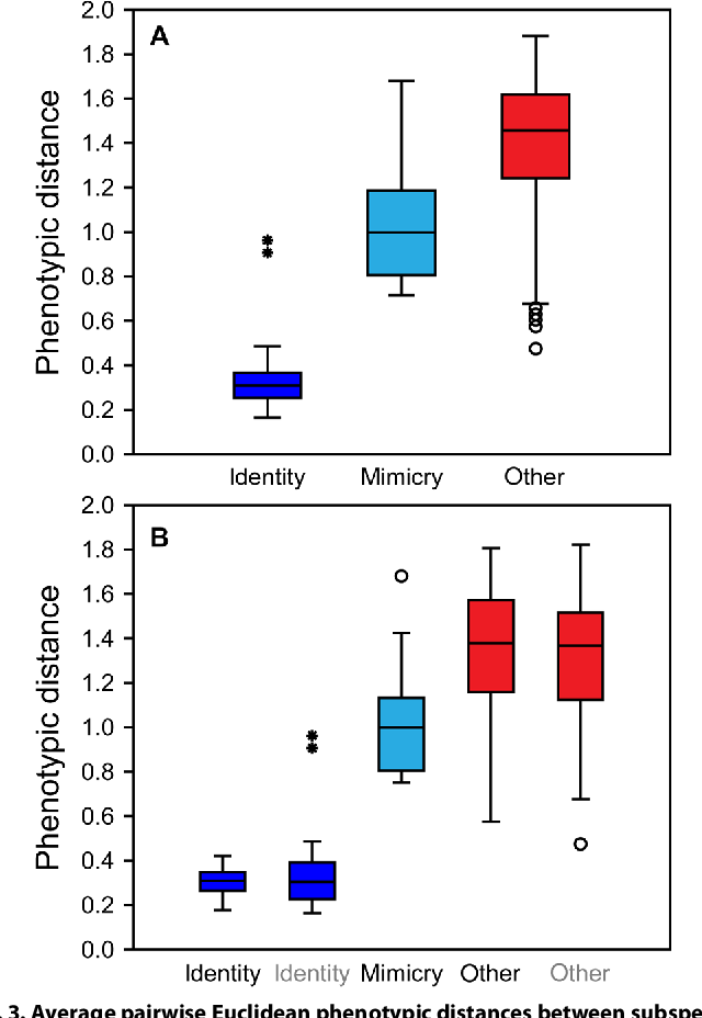 Figure 4 for Deep learning on butterfly phenotypes tests evolution's oldest mathematical model