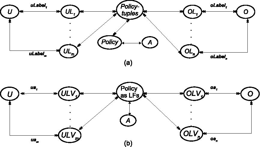 a b a c logic diagram wiring diagrama comparison of logical formula and enumerated authorization policya comparison of logical formula and enumerated authorization