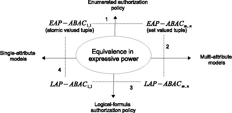 a comparison of logical formula and enumerated authorization policy rh semanticscholar org Process Logic Diagram Logic Diagram Symbols