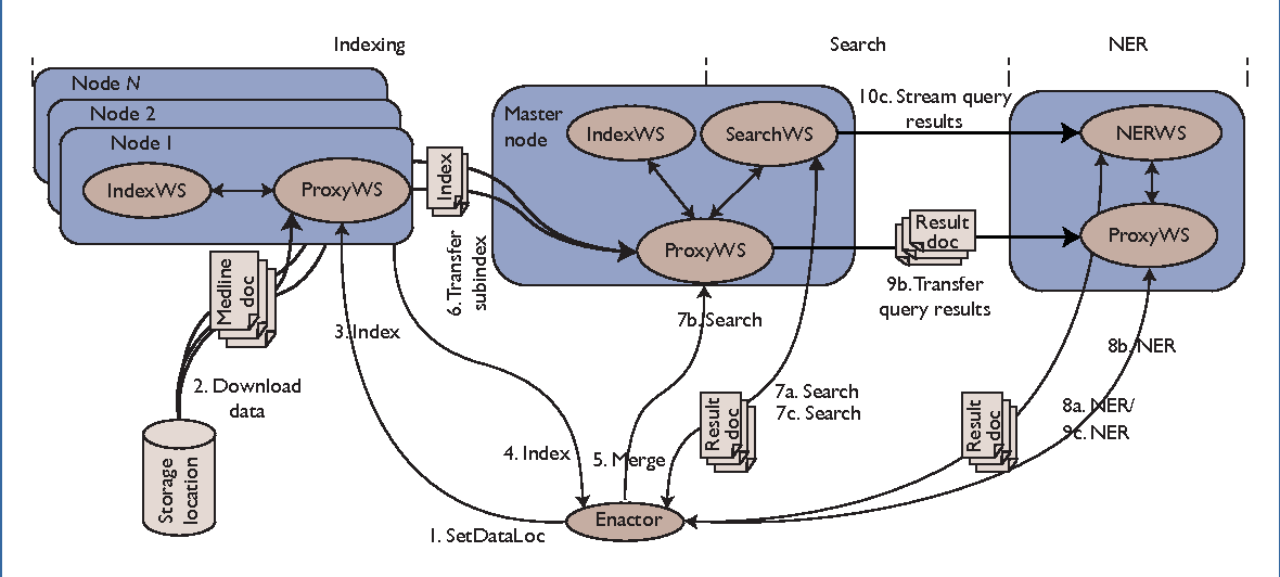 Enabling Web Services to Consume and Produce Large Datasets
