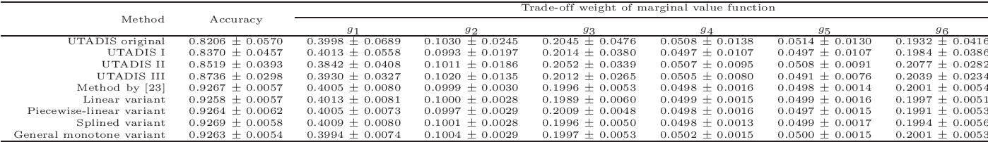 Figure 3 for A preference learning framework for multiple criteria sorting with diverse additive value models and valued assignment examples