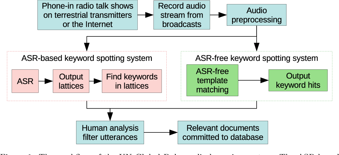 Figure 1 for Feature learning for efficient ASR-free keyword spotting in low-resource languages