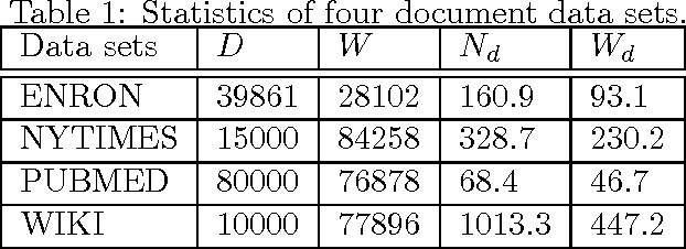 Figure 2 for Memory-Efficient Topic Modeling
