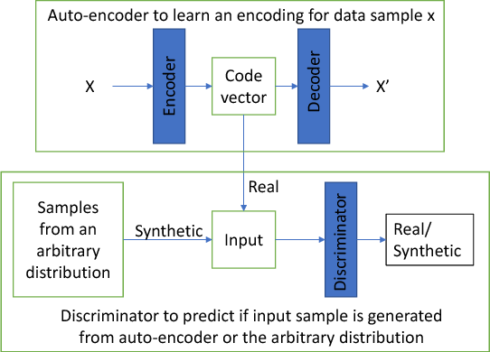 Figure 1 for Adversarial Auto-encoders for Speech Based Emotion Recognition