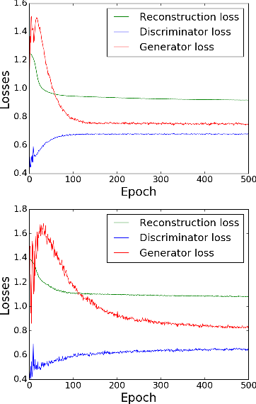 Figure 3 for Adversarial Auto-encoders for Speech Based Emotion Recognition