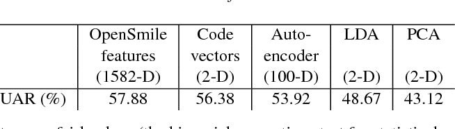 Figure 2 for Adversarial Auto-encoders for Speech Based Emotion Recognition