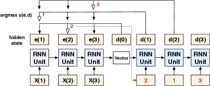 Figure 1 for Deep Reinforcement Learning for Combinatorial Optimization: Covering Salesman Problems